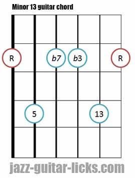 Minor 13 guitar chord diagram 3