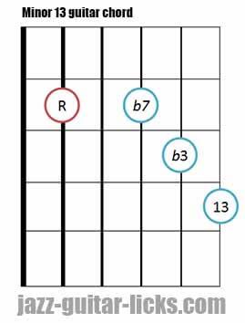 Minor 13 guitar chord diagram 4