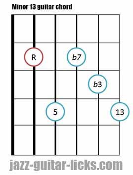 Minor 13 guitar chord diagram 5