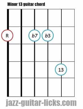 Minor 13 guitar chord diagram 6