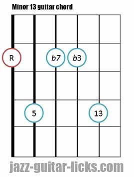 Minor 13 guitar chord diagram