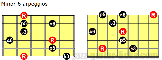 Minor 6 arpeggios for guitar
