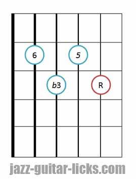 Minor 6 guitar chord 7