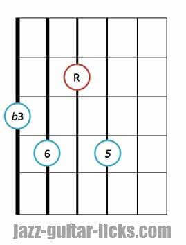 Minor 6 guitar chord 9