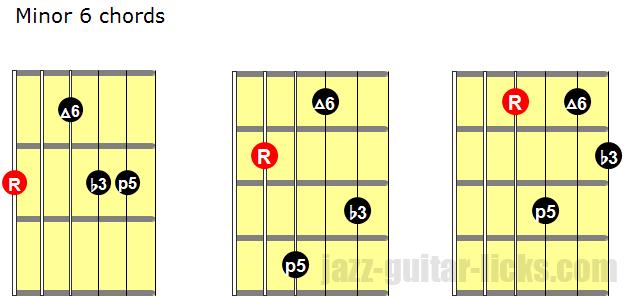 Minor 6 guitar chords