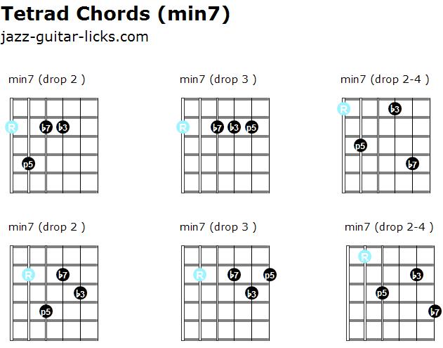 48 guitar tetrad chord diagrams