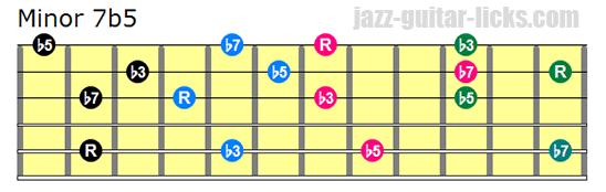 Minor 7b5 drop 3 chords bass on 5th string
