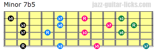 Minor 7b5 drop 3 guitar chords bass on 6th string