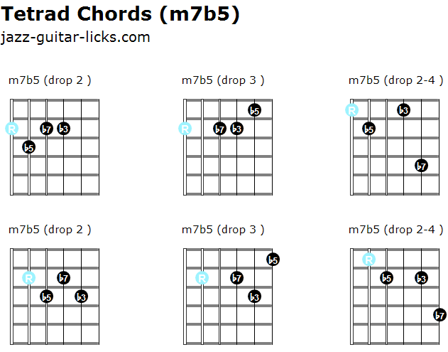 48 Guitar Tetrad Chord Diagrams Jazz Harmony Lesson