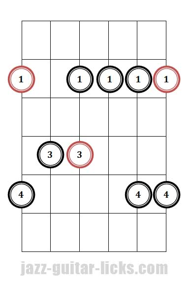 Minor 7th guitar arpeggio pattern 1 fingering