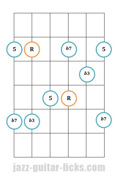 Minor 7th guitar arpeggio pattern 2