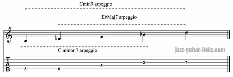 Minor 9th arpeggio