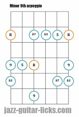 Minor 9th guitar arpeggio