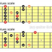 Minor blues scale guitar diagrams