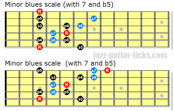 Minor blues scale with 7 and b5