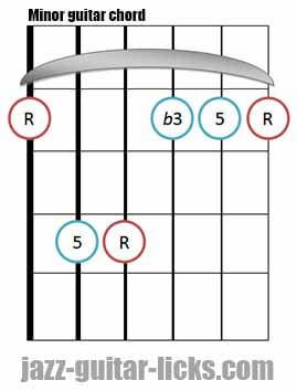 Minor guitar chord diagram
