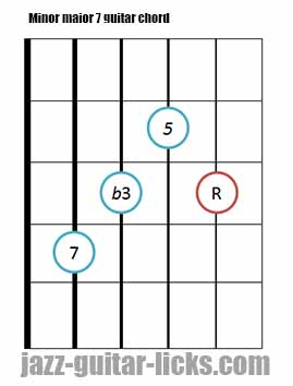 Minor major 7 guitar chord diagrams 10