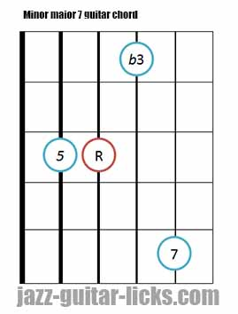 Minor major 7 guitar chord diagrams 12
