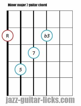 Minor major 7 guitar chord diagrams 2