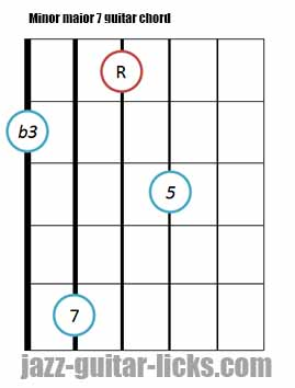 Minor major 7 guitar chord diagrams 3