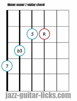 Minor major 7 guitar chord diagrams 4