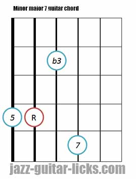 Minor major 7 guitar chord diagrams 5
