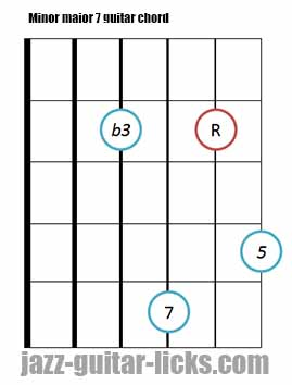 Minor major 7 guitar chord diagrams 6