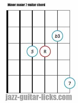 Minor major 7 guitar chord diagrams 7