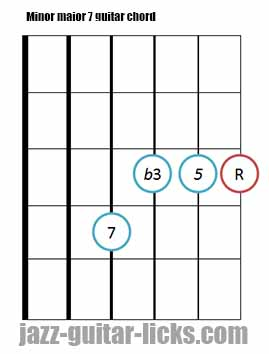 Minor major 7 guitar chord diagrams 8