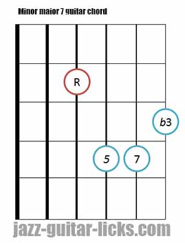 Minor major 7 guitar chord diagrams 9