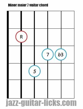Minor major 7 guitar chord diagrams