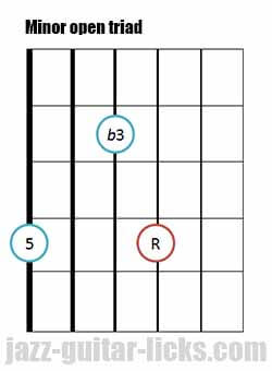 Minor open guitar triad chord 1