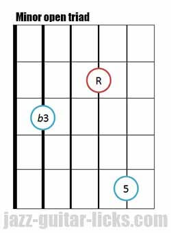 Minor open guitar triad chord 4 1
