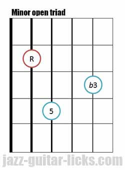 Minor open guitar triad chord 5 1