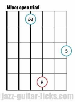 Minor open guitar triad chord 9