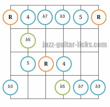 Minor pentatonic blues scale guitar diagram 1
