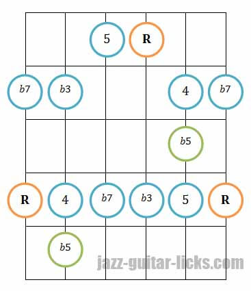 Minor pentatonic blues scale guitar diagram 5