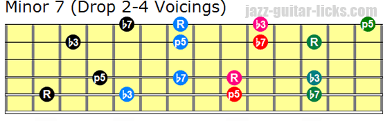 Minor seventh drop 2 and 4 guitar voicings