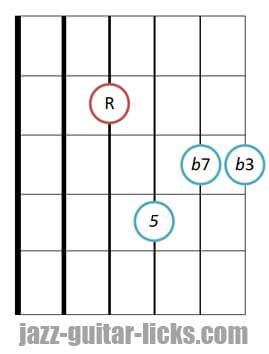 drop 2 Minor seventh guitar chord diagram