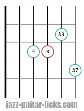 Minor seventh guitar chord diagram 4 3
