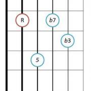 Minor seventh guitar chord diagram