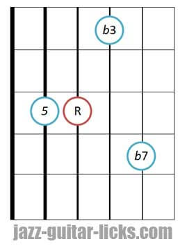 Minor seventh guitar chord diagram 5 3