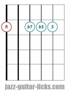Minor seventh guitar chord diagram