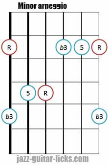 Minor triad arpeggio shape 1