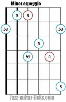 Minor triad arpeggio shape 2