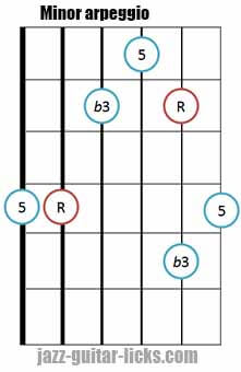 Minor triad arpeggio shape 3