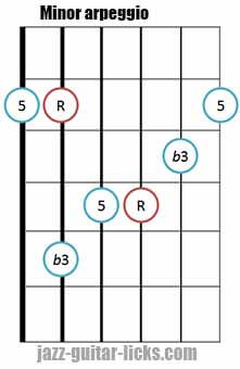 Minor triad arpeggio shape 4