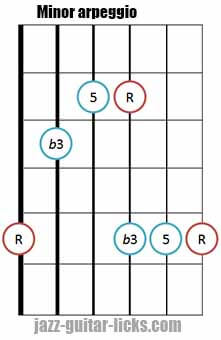 Minor triad arpeggio shape 5