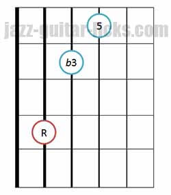 Minor triad chord diagram bass on 5th string