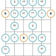 Mixo blues guitar diagram 1